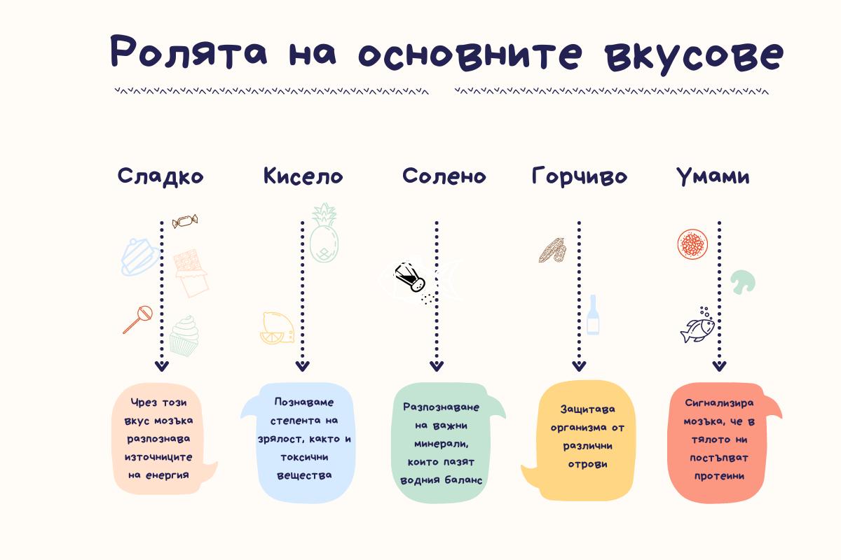 графика на ролята на основните вкусове